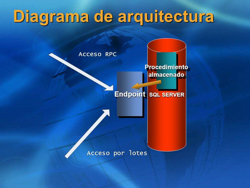 SQL SERVER Diagrama de arquitectura EndpointEndpoint Procedimiento almacenado Acceso RPC Acceso por lotes