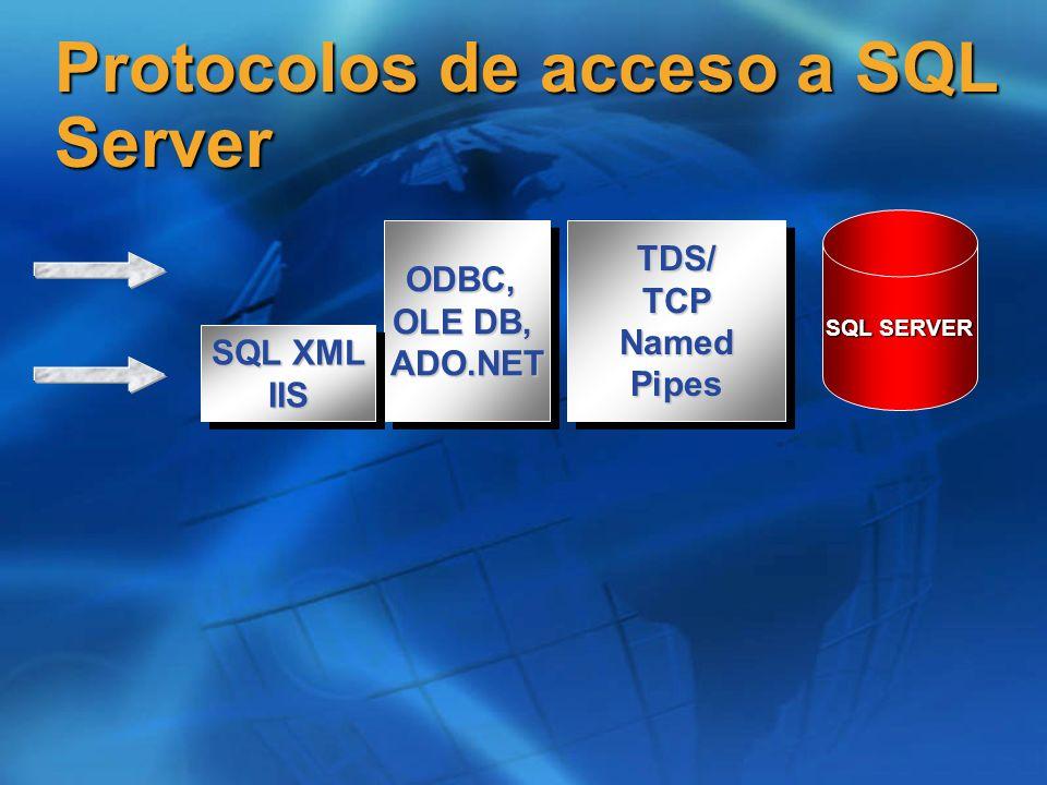 Protocolos de acceso a SQL Server SQL SERVER TDS/TCPNamedPipesTDS/TCPNamedPipesODBC, OLE DB, ADO.NETODBC, ADO.NET SQL XML IIS IIS