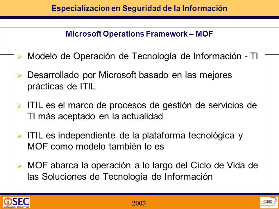 Especializacion en Seguridad de la Información 2005 Equipo de Aprobación Nivel gerencial de los sectores definidos Foro / Comité de Seguridad Informát