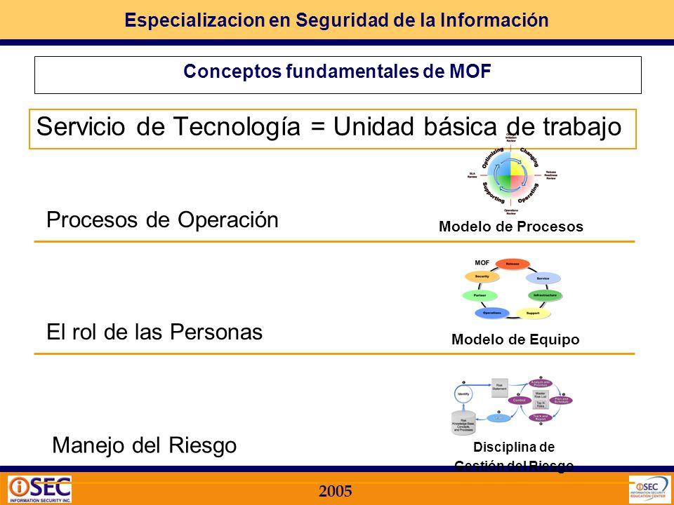 Especializacion en Seguridad de la Información 2005 Microsoft Operations Framework – MOF Modelo de Operación de Tecnología de Información - TI Desarro