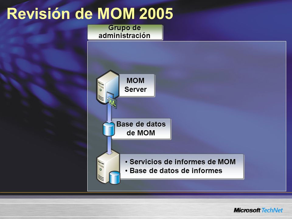 Servicios de informes de MOM Base de datos de informes Servicios de informes de MOM Base de datos de informes Base de datos de MOM Revisión de MOM 2005 MOM Server Grupo de administración