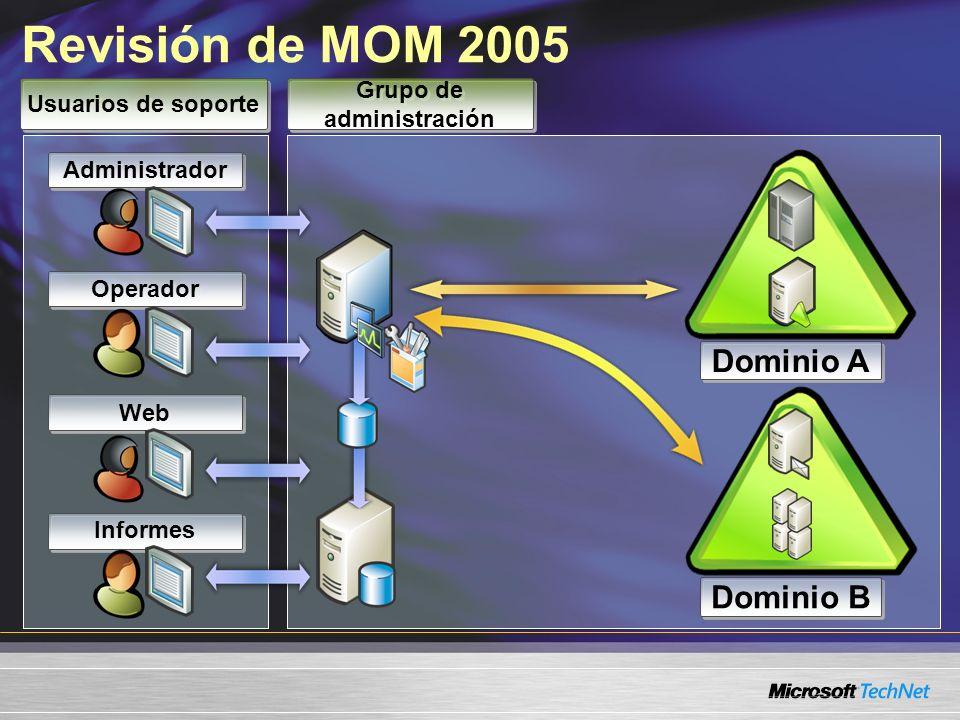 Administrador Web Operador Informes Revisión de MOM 2005 Dominio A Dominio B Grupo de administración Usuarios de soporte