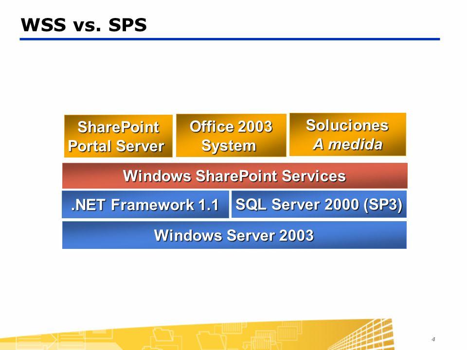 4 WSS vs. SPS Windows Server 2003.NET Framework 1.1 SQL Server 2000 (SP3) Windows SharePoint Services SharePoint Portal Server Office 2003 System Solu