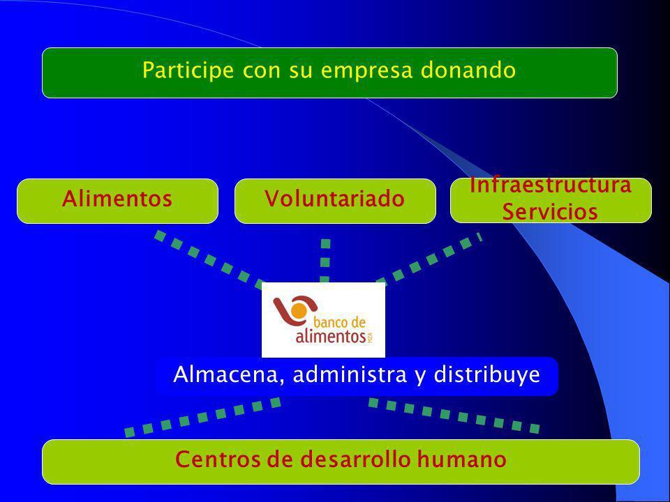 Participe con su empresa donando AlimentosVoluntariado Infraestructura Servicios Centros de desarrollo humano Almacena, administra y distribuye