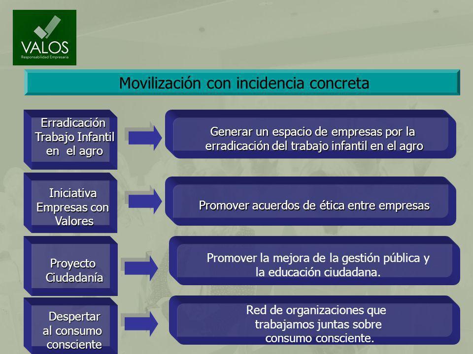 Movilización con incidencia concreta Erradicación Trabajo Infantil en el agro Iniciativa Empresas con Valores ProyectoCiudadanía Despertar al consumo