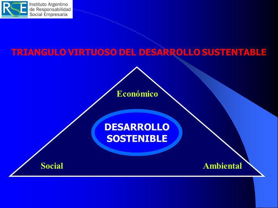 TRIANGULO VIRTUOSO DEL DESARROLLO SUSTENTABLE Económico AmbientalSocial DESARROLLO SOSTENIBLE