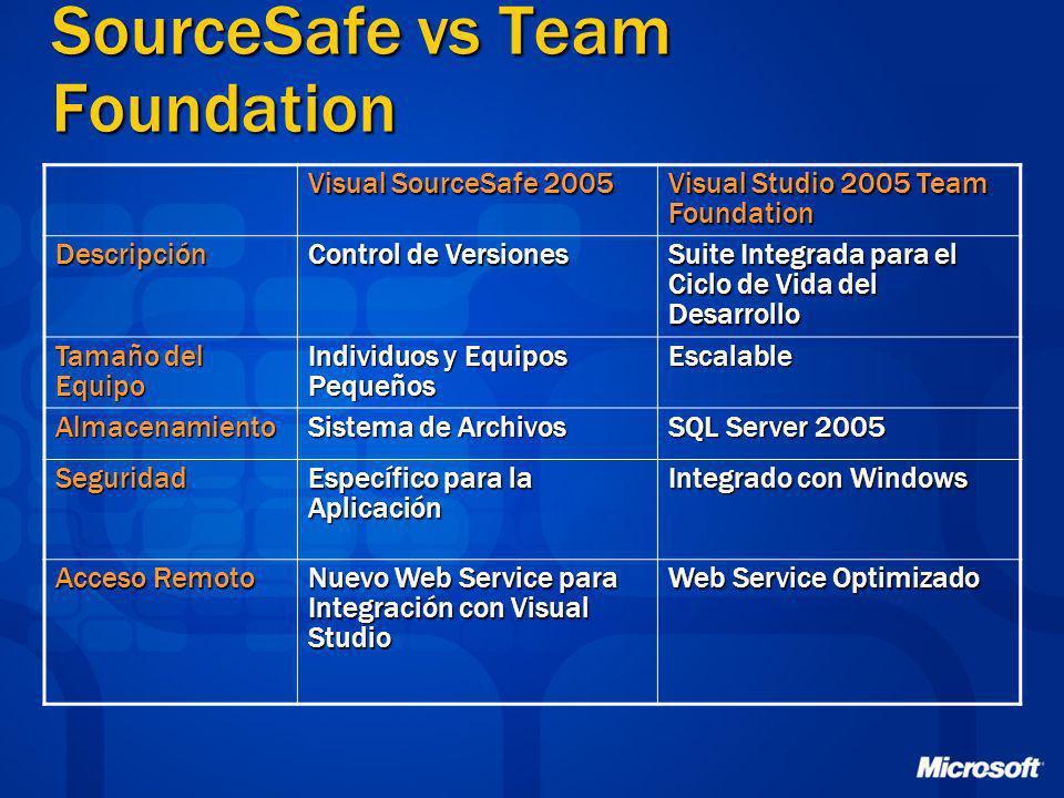 SourceSafe vs Team Foundation Visual SourceSafe 2005 Visual Studio 2005 Team Foundation Descripción Control de Versiones Suite Integrada para el Ciclo