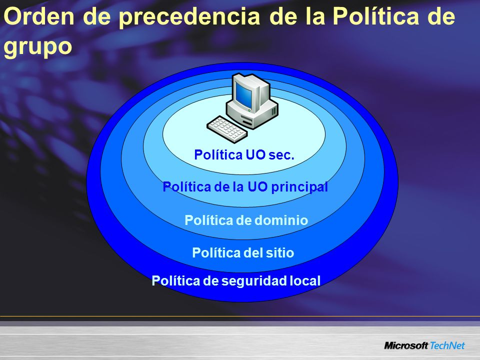 Política de seguridad local Política del sitio Política de dominio Política de la UO principal Política UO sec. Orden de precedencia de la Política de