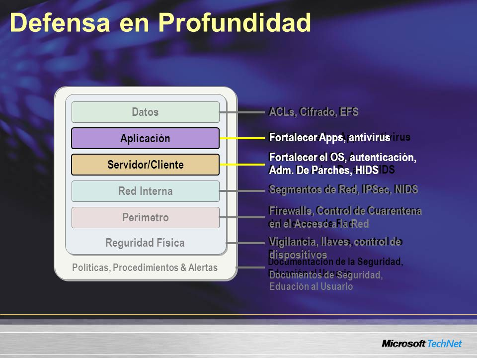 Defensa en Profundidad Política, Procedimients & Alertas Seguridad Física Fortalecer el OS, Autenticación, Adm. De Adm. De act, HIDS Firewalls, Contro