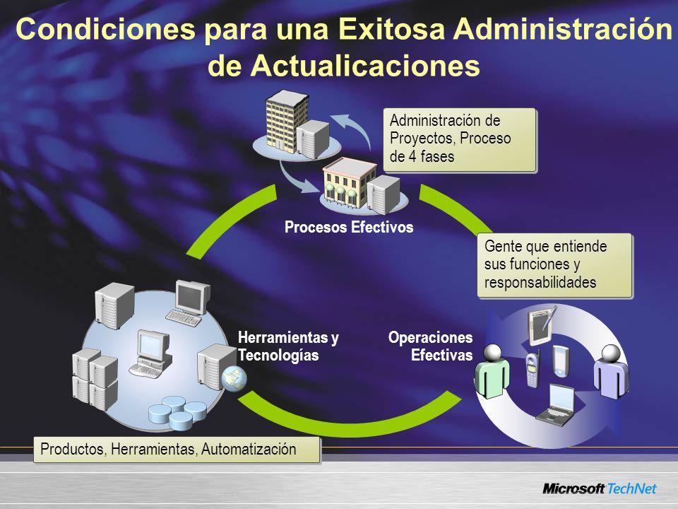 Condiciones para una Exitosa Administración de Actualicaciones Procesos Efectivos Operaciones Efectivas Herramientas y Tecnologías Administración de P