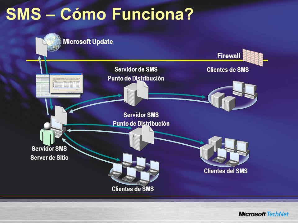 Firewall Microsoft Update SMS – Cómo Funciona? Servidor SMS Server de Sitio Servidor de SMS Punto de Distribución Clientes de SMS Clientes del SMS Cli