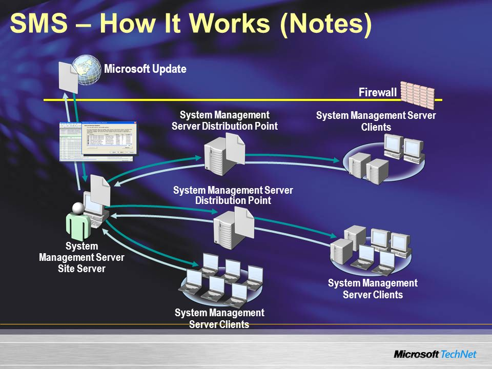 Firewall Microsoft Update SMS – How It Works (Notes) System Management Server Site Server System Management Server Distribution Point System Managemen