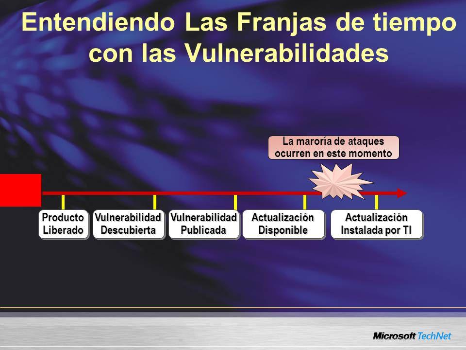 Entendiendo Las Franjas de tiempo con las Vulnerabilidades Producto Liberado Vulnerabilidad Descubierta Actualización Disponible Actualización Instala