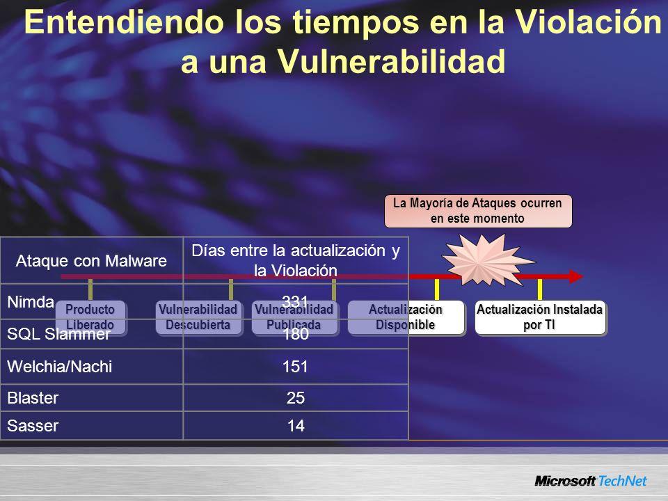 Producto Liberado Vulnerabilidad Descubierta Actualización Disponible Actualización Instalada por TI Vulnerabilidad Publicada Entendiendo los tiempos