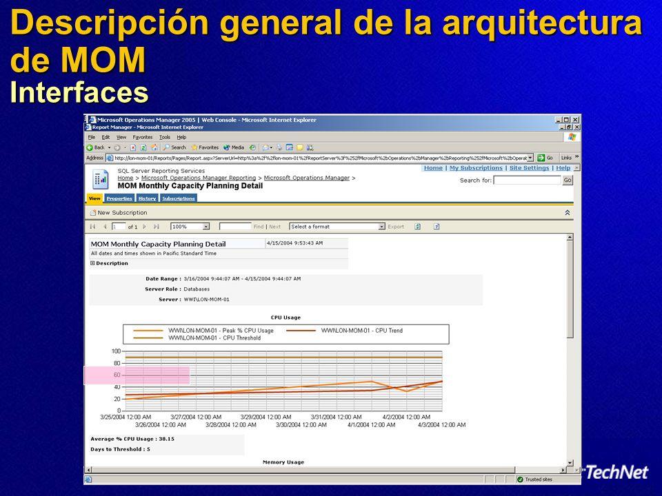 Descripción general de la arquitectura de MOM Interfaces