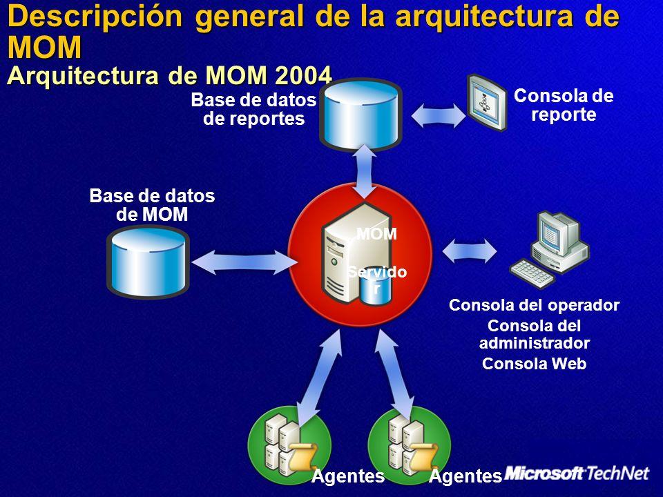 Descripción general de la arquitectura de MOM Arquitectura de MOM 2004 Base de datos de reportes Agentes Consola del operador Consola del administrador Consola Web MOM Servido r Base de datos de MOM Consola de reporte