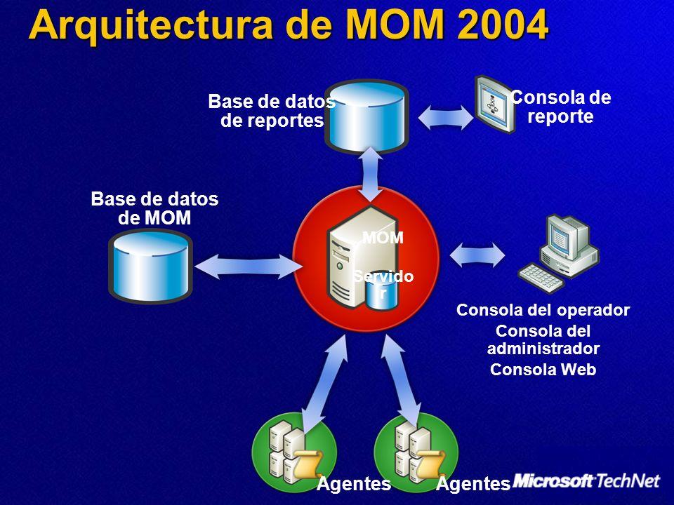 Arquitectura de MOM 2004 Base de datos de reportes Agentes Consola del operador Consola del administrador Consola Web MOM Servido r Base de datos de MOM Consola de reporte