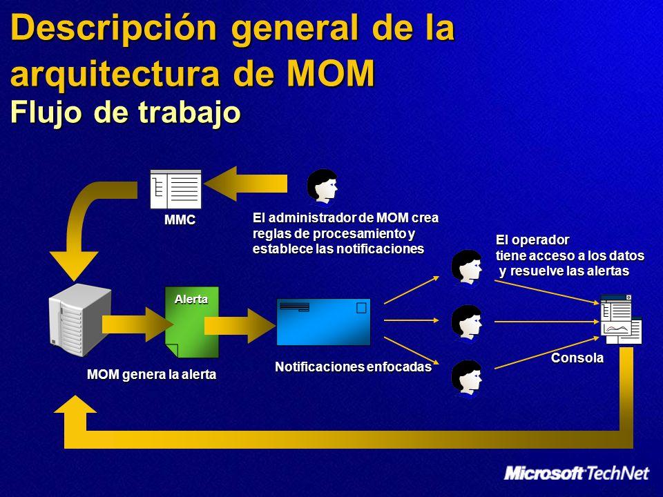 Alerta MOM genera la alerta MMC Consola Notificaciones enfocadas El administrador de MOM crea reglas de procesamiento y establece las notificaciones El operador tiene acceso a los datos y resuelve las alertas y resuelve las alertas Descripción general de la arquitectura de MOM Flujo de trabajo
