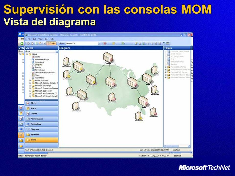 Supervisión con las consolas MOM Vista del diagrama