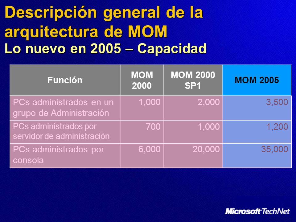 Descripción general de la arquitectura de MOM Lo nuevo en 2005 – Capacidad Función MOM 2000 MOM 2000 SP1 MOM 2005 PCs administrados en un grupo de Administración 1,0002,0003,500 PCs administrados por servidor de administración 7001,0001,200 PCs administrados por consola 6,00020,00035,000