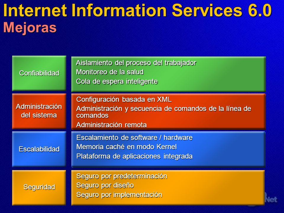 Internet Information Services 6.0 Mejoras Seguridad Confiabilidad Escalabilidad Administración del sistema Increase in Web server reliability Increase in continuous uptime Increased site/application availability to users Decrease in operating and downtime costs More efficient, standardized administration Better monitoring and problem response Server consolidation Dramatically faster sites/applications Rapid development and deployment Aislamiento del proceso del trabajador Monitoreo de la salud Cola de espera inteligente Configuración basada en XML Administración y secuencia de comandos de la línea de comandos Administración remota Escalamiento de software / hardware Memoria caché en modo Kernel Plataforma de aplicaciones integrada Seguro por predeterminación Seguro por diseño Seguro por implementación