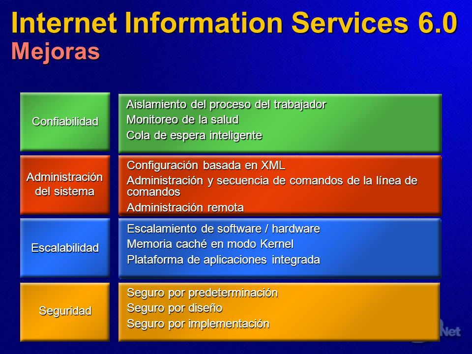 Internet Information Services 6.0 Mejoras Seguridad Confiabilidad Escalabilidad Administración del sistema Increase in Web server reliability Increase