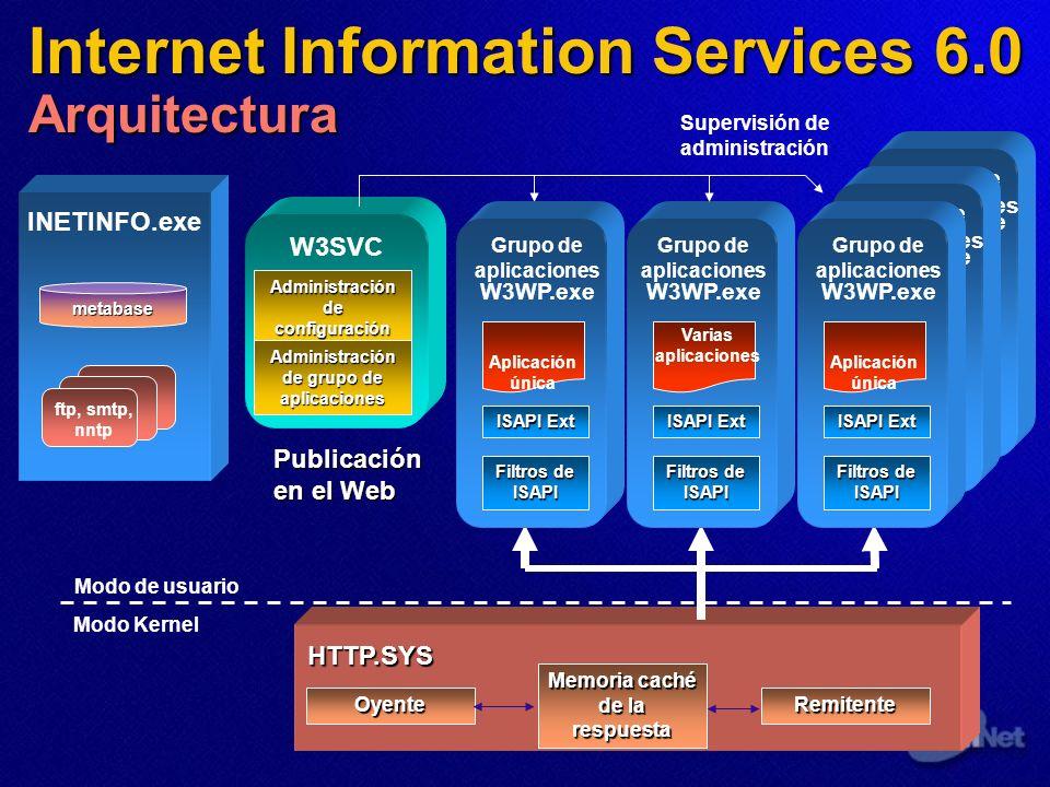 HTTP.SYS INETINFO.exe metabase ftp, smtp, nntp Modo de usuario Modo Kernel Administración de configuración Administración de grupo de aplicaciones W3S