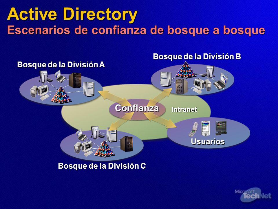 Intranet Bosque de la División B Bosque de la División C Bosque de la División A Usuarios Confianza Active Directory Escenarios de confianza de bosque