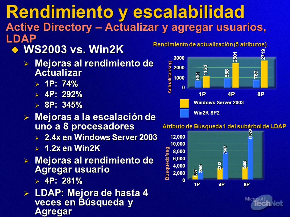 Rendimiento y escalabilidad Active Directory – Actualizar y agregar usuarios, LDAP WS2003 vs. Win2K WS2003 vs. Win2K Mejoras al rendimiento de Actuali