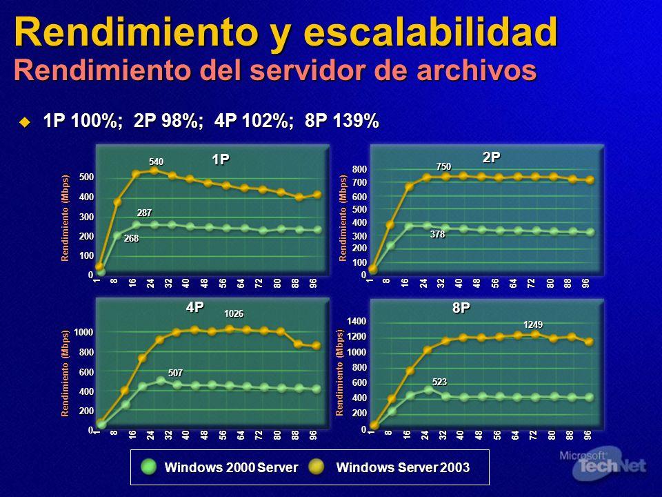 Rendimiento y escalabilidad Rendimiento del servidor de archivos 1P 100%; 2P 98%; 4P 102%; 8P 139% 1P 100%; 2P 98%; 4P 102%; 8P 139% 18 16243240485664
