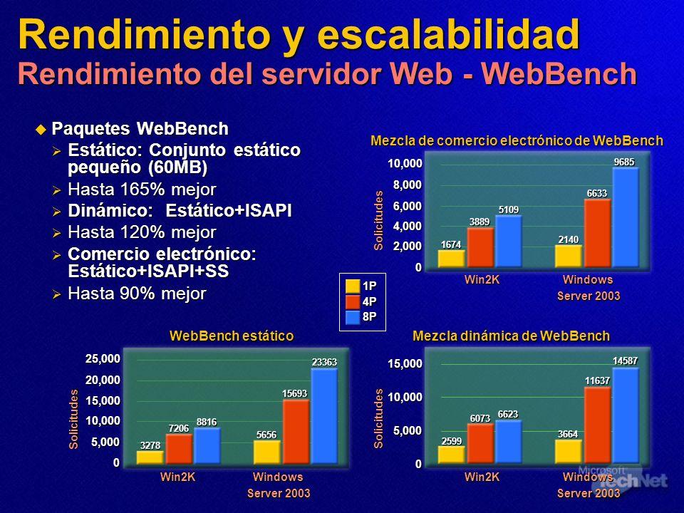 Paquetes WebBench Paquetes WebBench Estático: Conjunto estático pequeño (60MB) Estático: Conjunto estático pequeño (60MB) Hasta 165% mejor Hasta 165%