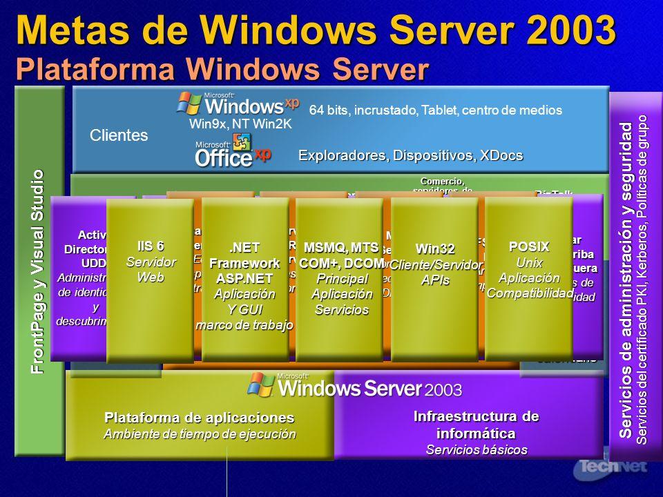 Metas de Windows Server 2003 Plataforma Windows Server Infraestructura para el trabajador de información Servicios de colaboración Plataforma de aplic