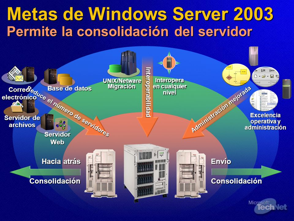 Metas de Windows Server 2003 Permite la consolidación del servidor UNIX/NetwareMigración Interopera en cualquier nivel Interoperabilidad Interoperabil