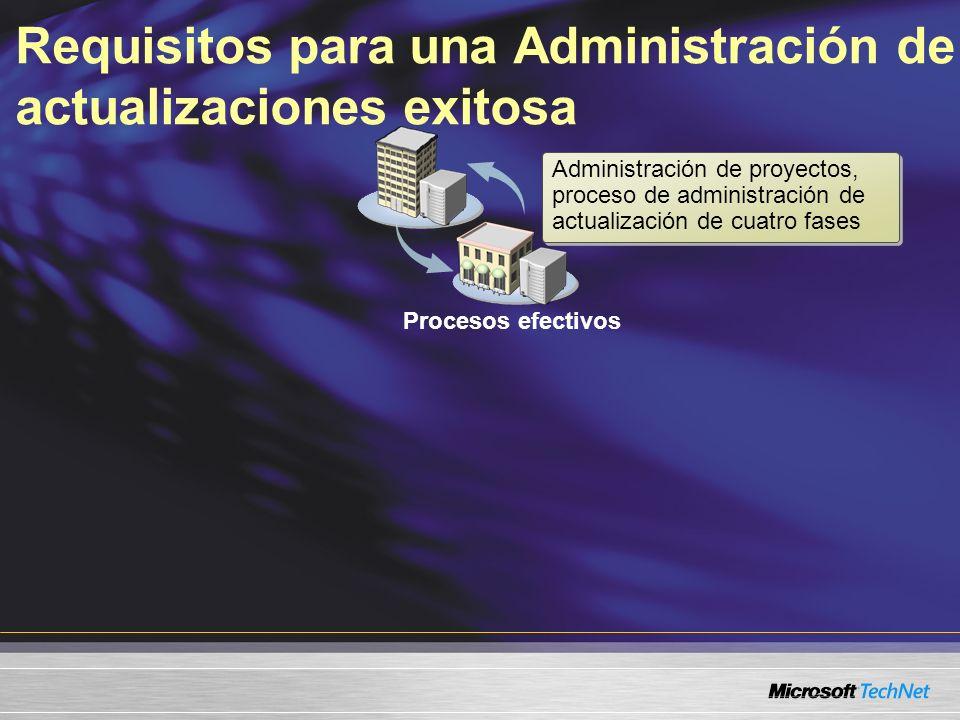 Requisitos para una Administración de actualizaciones exitosa Procesos efectivos Administración de proyectos, proceso de administración de actualizaci