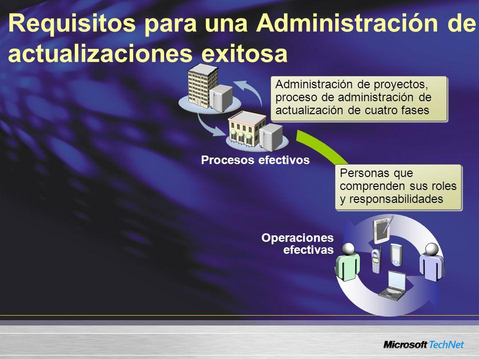 Requisitos para una Administración de actualizaciones exitosa Procesos efectivos Operaciones efectivas Administración de proyectos, proceso de adminis