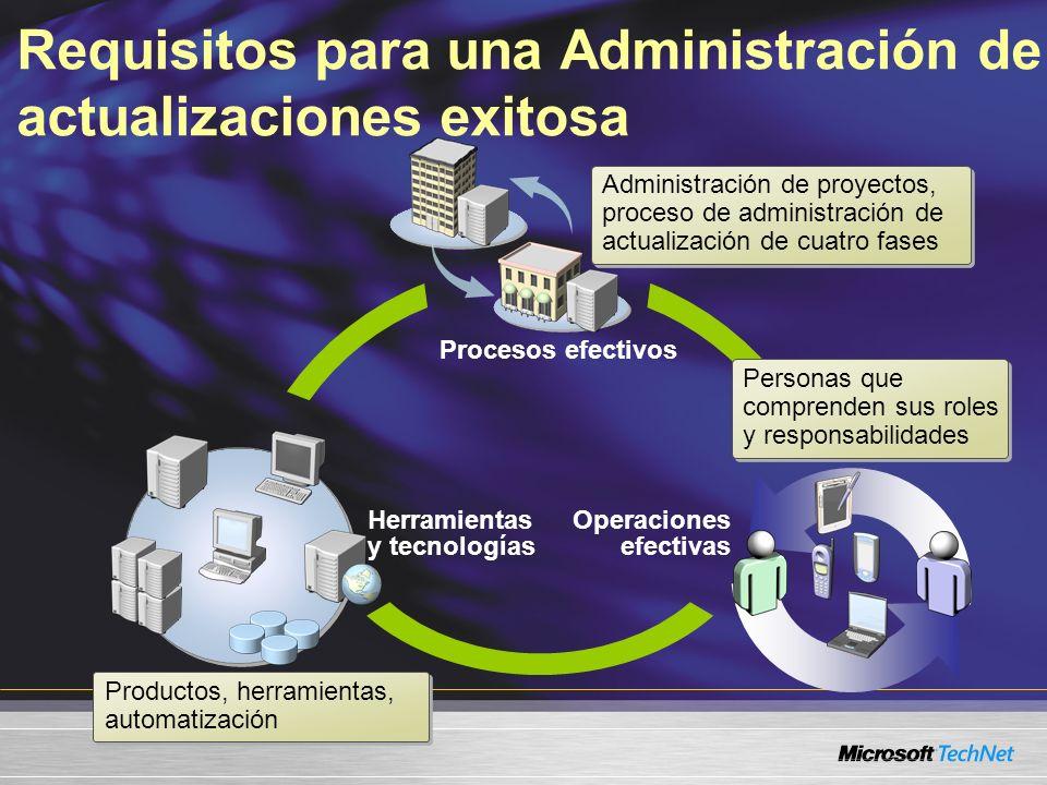 Requisitos para una Administración de actualizaciones exitosa Procesos efectivos Operaciones efectivas Herramientas y tecnologías Administración de pr