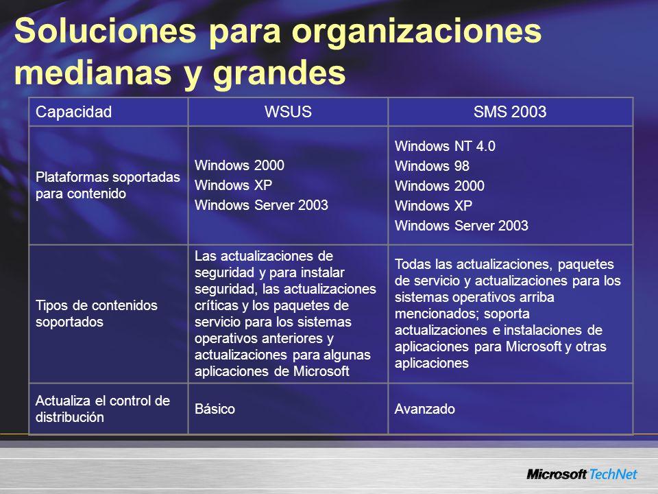 CapacidadWSUSSMS 2003 Plataformas soportadas para contenido Windows 2000 Windows XP Windows Server 2003 Windows NT 4.0 Windows 98 Windows 2000 Windows