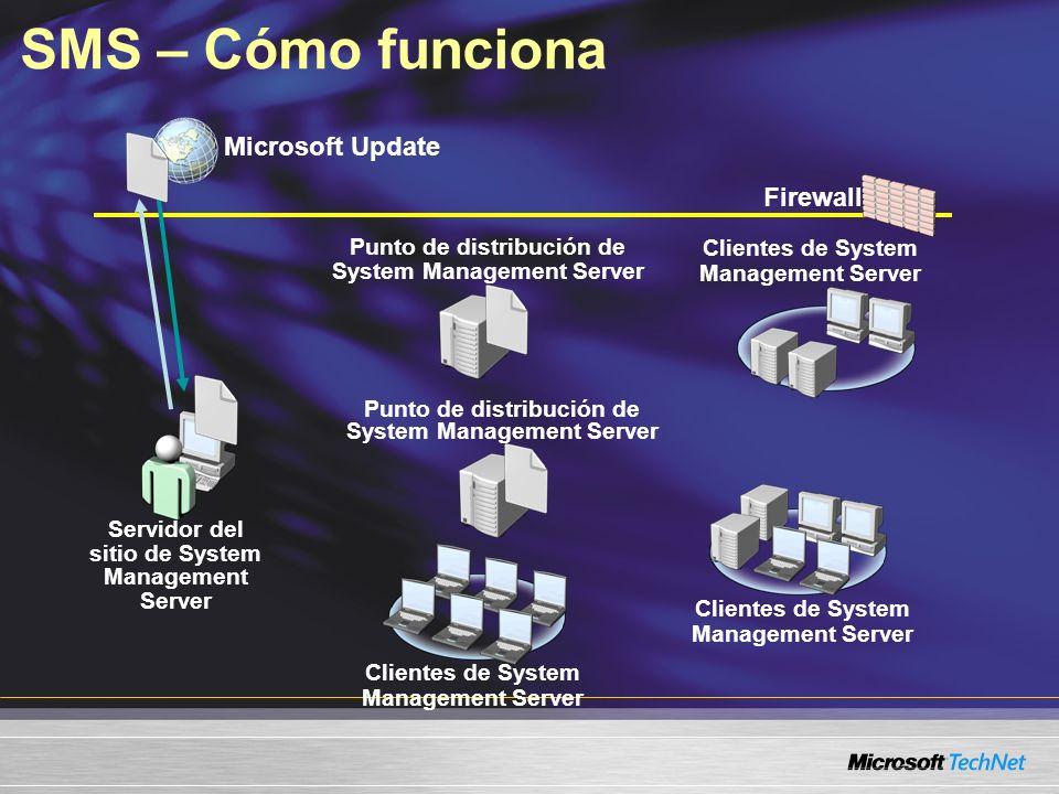 Firewall Microsoft Update SMS – Cómo funciona Servidor del sitio de System Management Server Punto de distribución de System Management Server Cliente