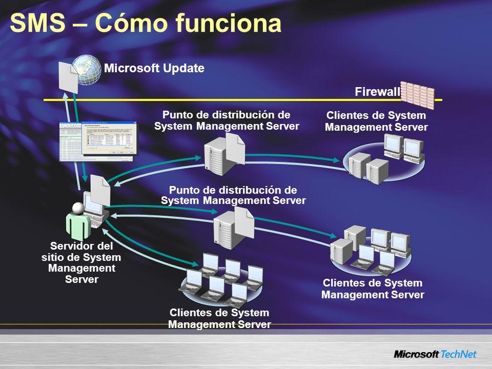 Firewall Microsoft Update SMS – Cómo funciona Servidor del sitio de System Management Server Clientes de System Management Server Punto de distribució