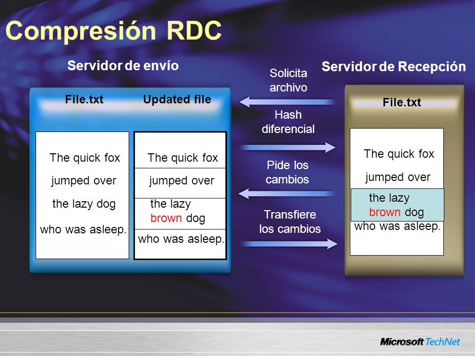 Compresión RDC File.txt Updated file Servidor de envío Servidor de Recepción The quick fox jumped over the lazy dog who was asleep. The quick fox jump