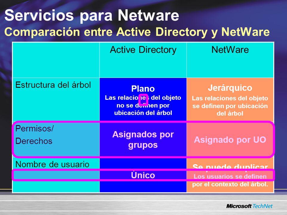Designación para el grupo de seguridad, y roles y tareas de administración Se crea cuando Windows se promueve a Active Directory Relaciones de dominio –Dominio raíz (el dominio más importante) –Dominio secundario (por debajo del dominio raíz/ por debajo de otro dominio) –Las confianzas están predeterminadas a dos vías Servicios para Netware ¿Qué es un dominio?