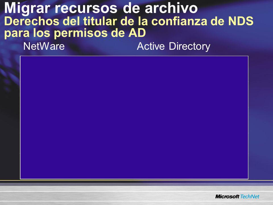 Migrar recursos del archivo Proceso de la sincronización de la migración NDS de una sola vez para sincronización de AD Crea grupos para cada OU –Agrega todos los contenedores de la OU como miembros –Creación del archivo de registro Crea usos compartidos de Active Directory Utilidad de migración de archivos