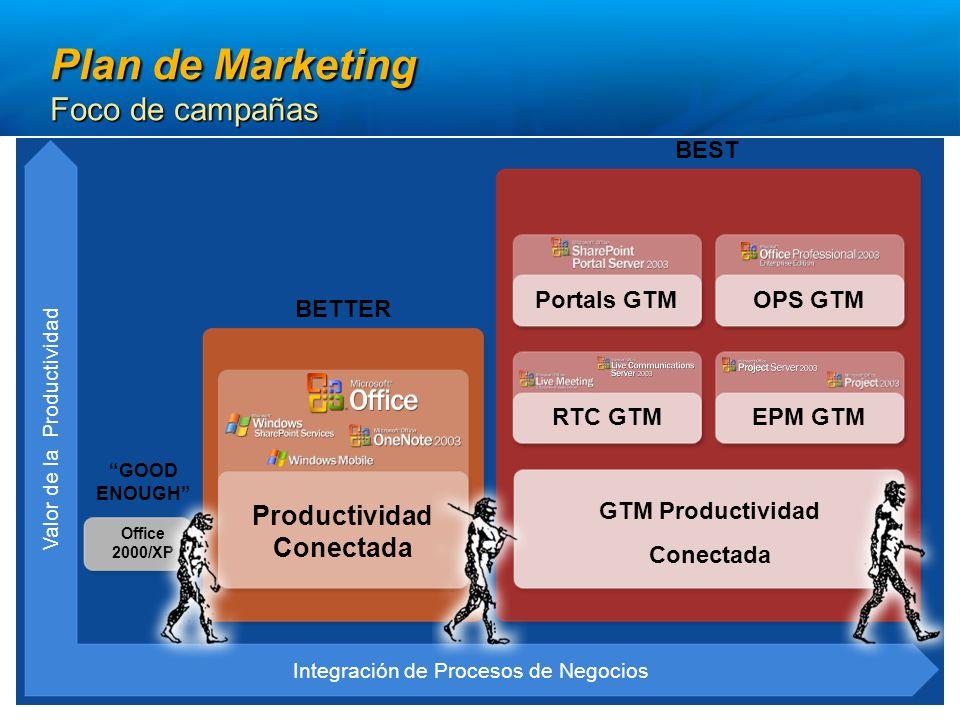 GOOD ENOUGH Office 2000/XP Integración de Procesos de Negocios Valor de la Productividad OPS GTM BEST Portals GTM RTC GTM EPM GTM GTM Productividad Conectada Productividad Conectada BETTER Plan de Marketing Foco de campañas