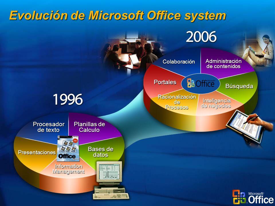 Procesador de texto Planillas de Calculo Presentaciones Bases de datos Information Management Colaboración Administración de contenidos Racionalizació