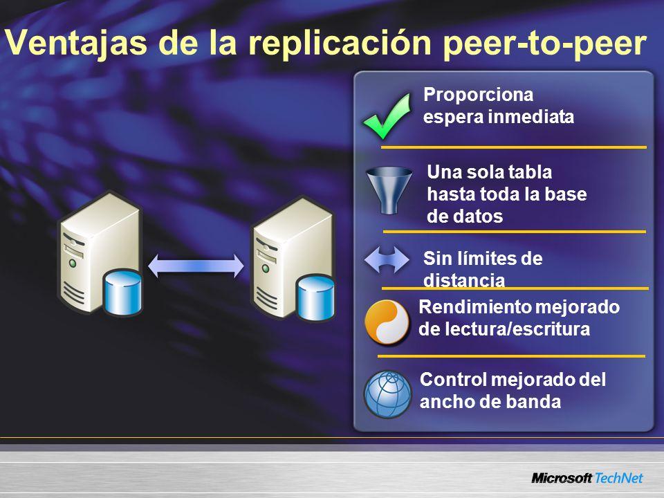 Ventajas de la replicación peer-to-peer Proporciona espera inmediata Una sola tabla hasta toda la base de datos Rendimiento mejorado de lectura/escritura Sin límites de distancia Control mejorado del ancho de banda