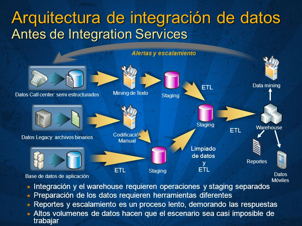 Arquitectura de integración de datos Antes de Integration Services Datos Call center: semi estructurados Datos Legacy: archivos binarios Base de datos
