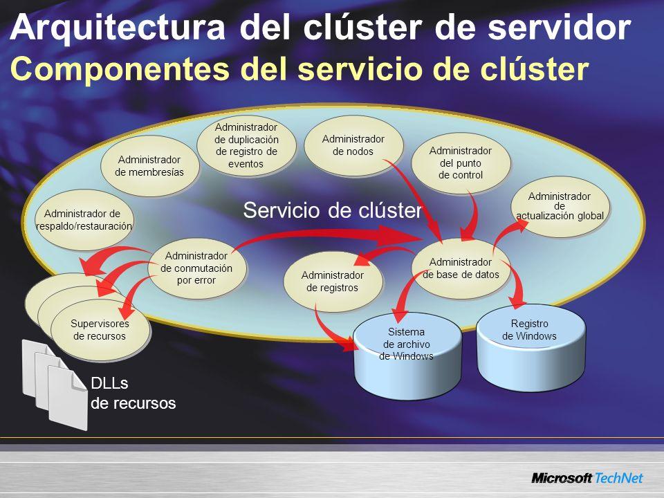 Arquitectura del clúster de servidor Componentes del servicio de clúster Servicio de clúster Administrador de nodos Administrador del punto de control Administrador de actualización global Administrador de base de datos Administrador de registros Administrador de conmutación por error Administrador de respaldo/restauración Administrador de respaldo/restauración Administrador de duplicación de registro de eventos Supervisores de recursos Sistema de archivo de Windows Registro de Windows DLLs de recursos Administrador de membresías