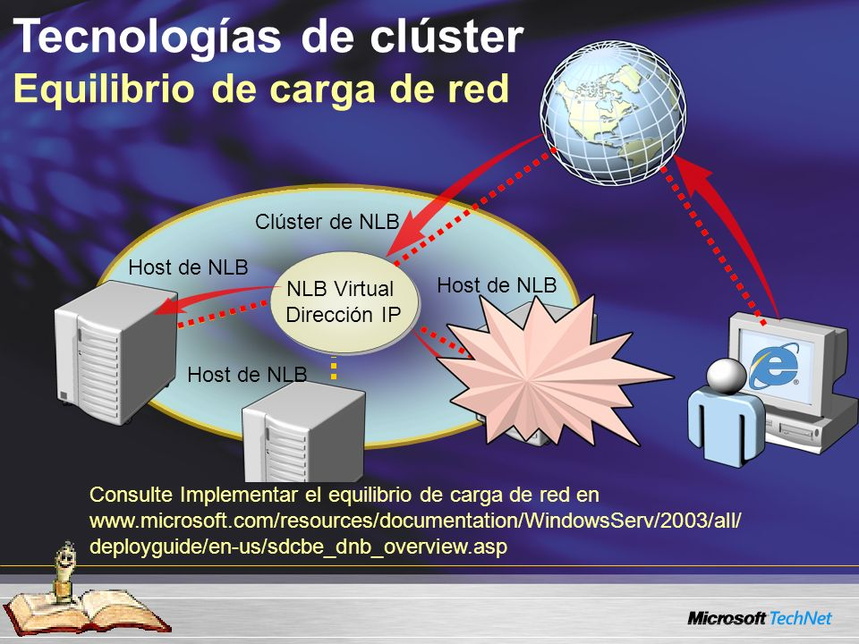 Tecnologías de clúster Equilibrio de carga de red NLB Virtual Dirección IP NLB Virtual Dirección IP Host de NLB Clúster de NLB Consulte Implementar el equilibrio de carga de red en www.microsoft.com/resources/documentation/WindowsServ/2003/all/ deployguide/en-us/sdcbe_dnb_overview.asp