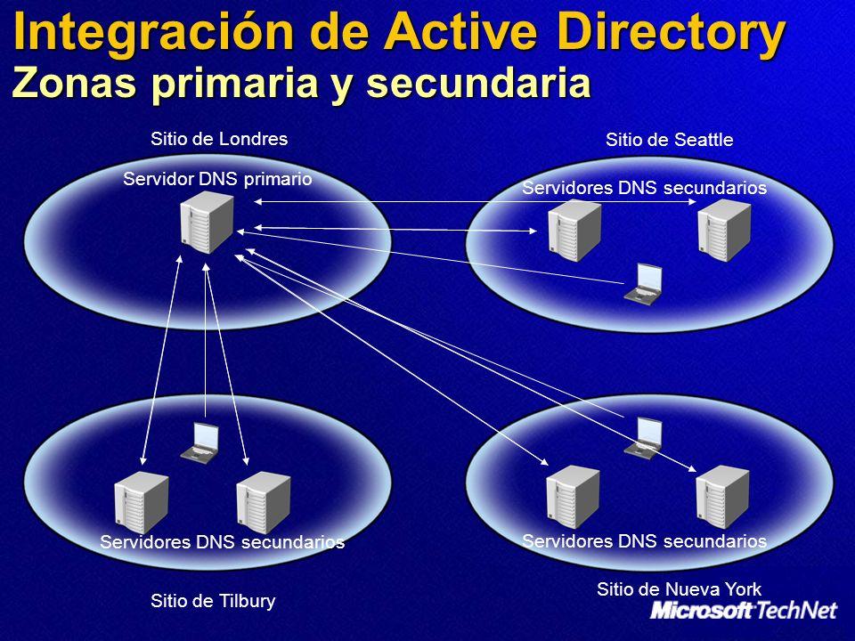 Integración de Active Directory Zonas primaria y secundaria Servidor DNS primario Servidores DNS secundarios Sitio de Londres Sitio de Seattle Sitio d