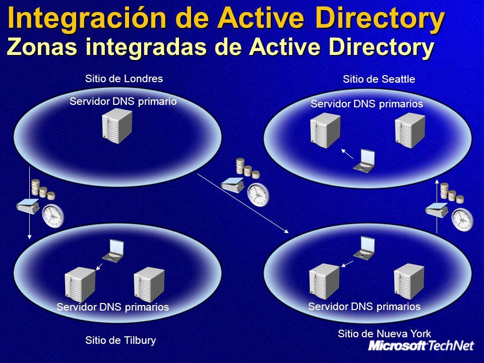 Integración de Active Directory Zonas integradas de Active Directory Servidor DNS primario Servidor DNS primarios Sitio de Londres Sitio de Seattle Si